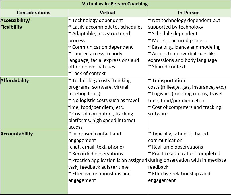 2021-09-16 11_20_27-Virtual Coaching-Blog Post 2 Considerations_FINAL_9.8.21 - Word