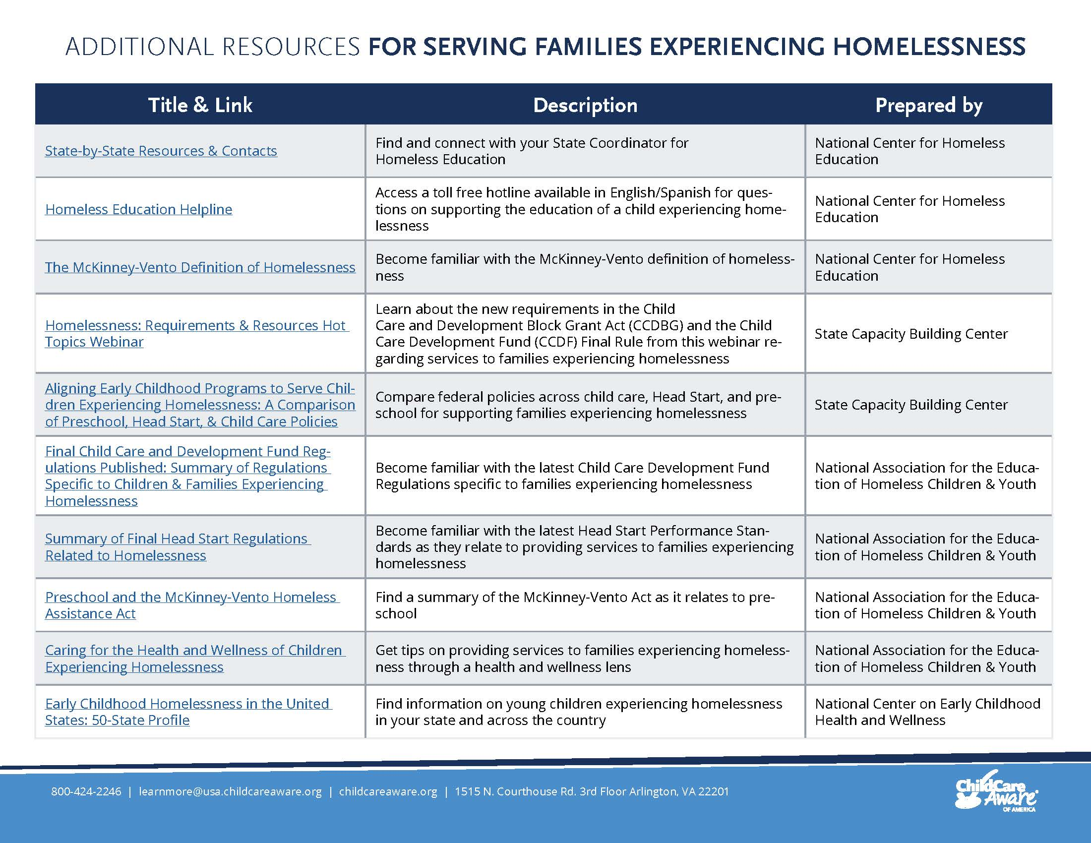 Homelessness-Resources