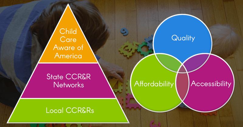 CCR&R Pyramid