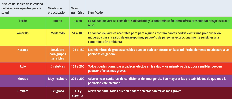 Spanish Air quality tool
