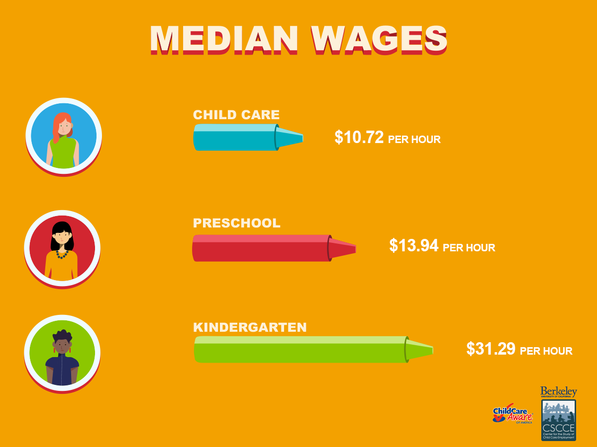 Why do parents spend so much on child care, yet early childhood educators earn so little?