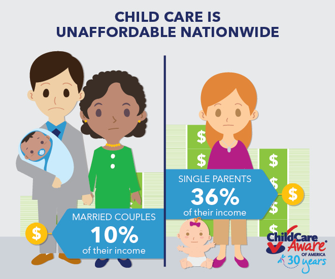 Child Care is Unaffordable Across the Nation