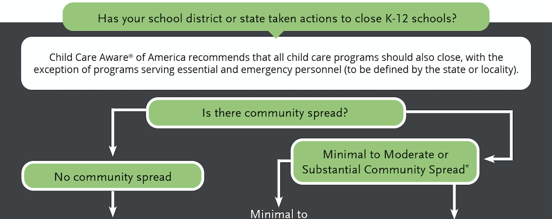 When Should I Close My Child Care Program? A Coronavirus Flowchart