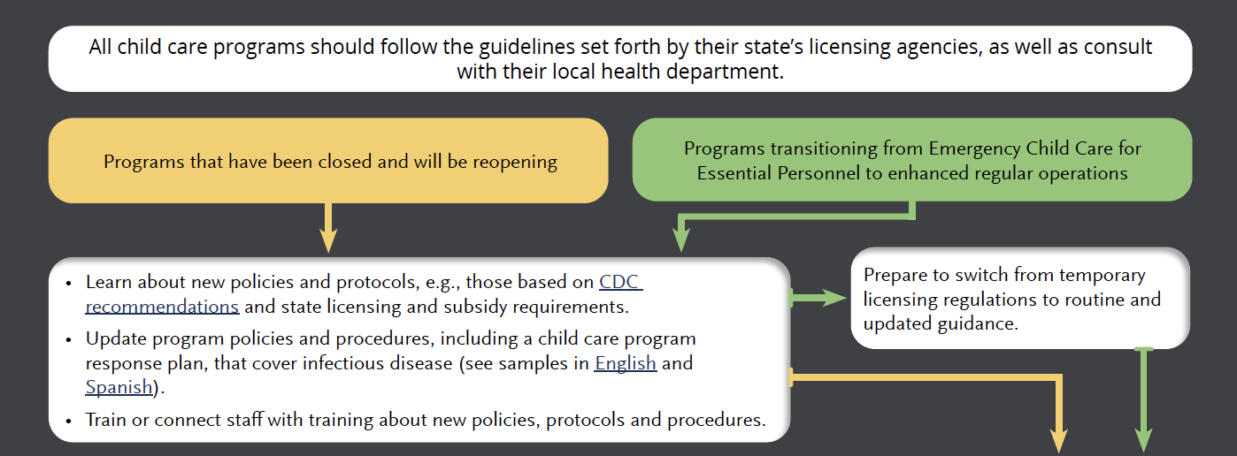 How Can CCR&R Agencies Help Child Care Programs Reopen?